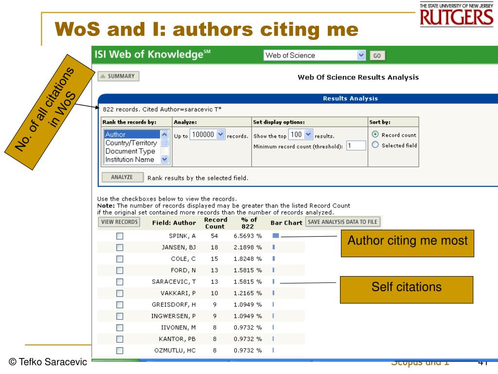 No. of all citations in WoS