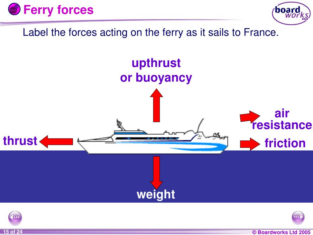 Ferry forces