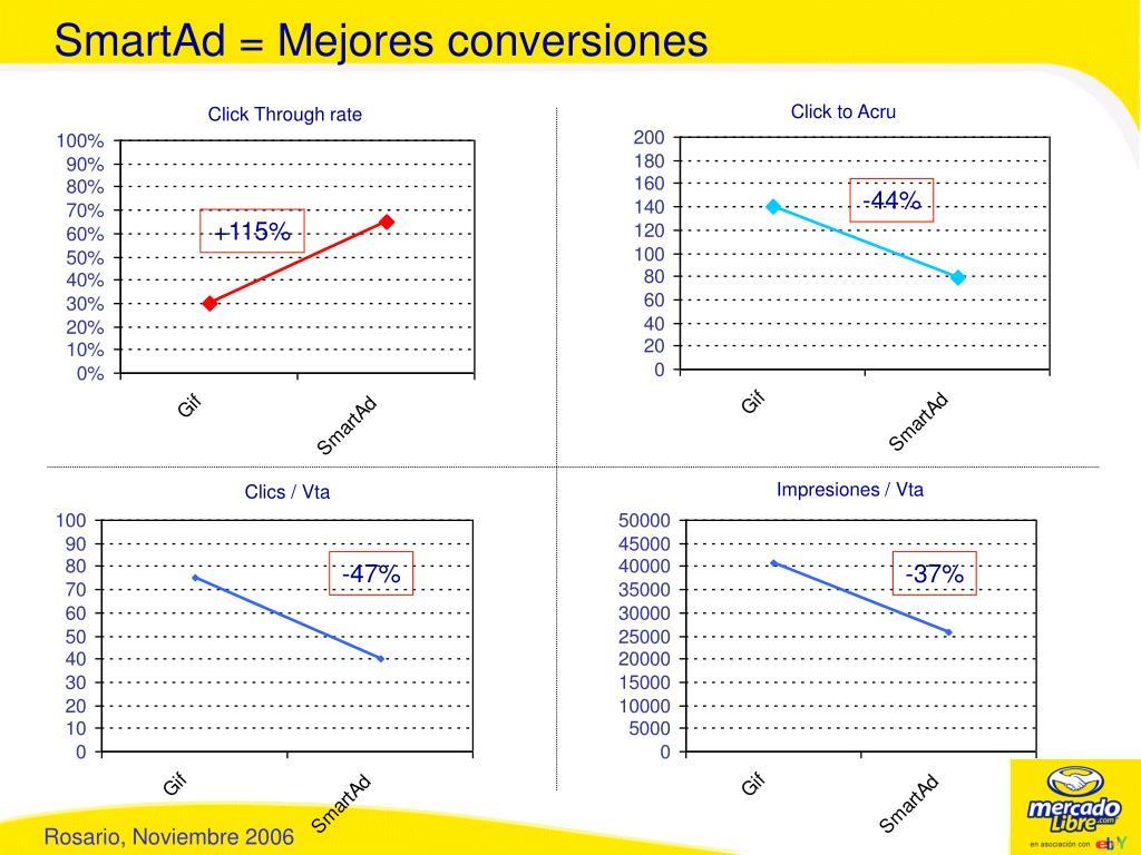 SmartAd = Mejores conversiones