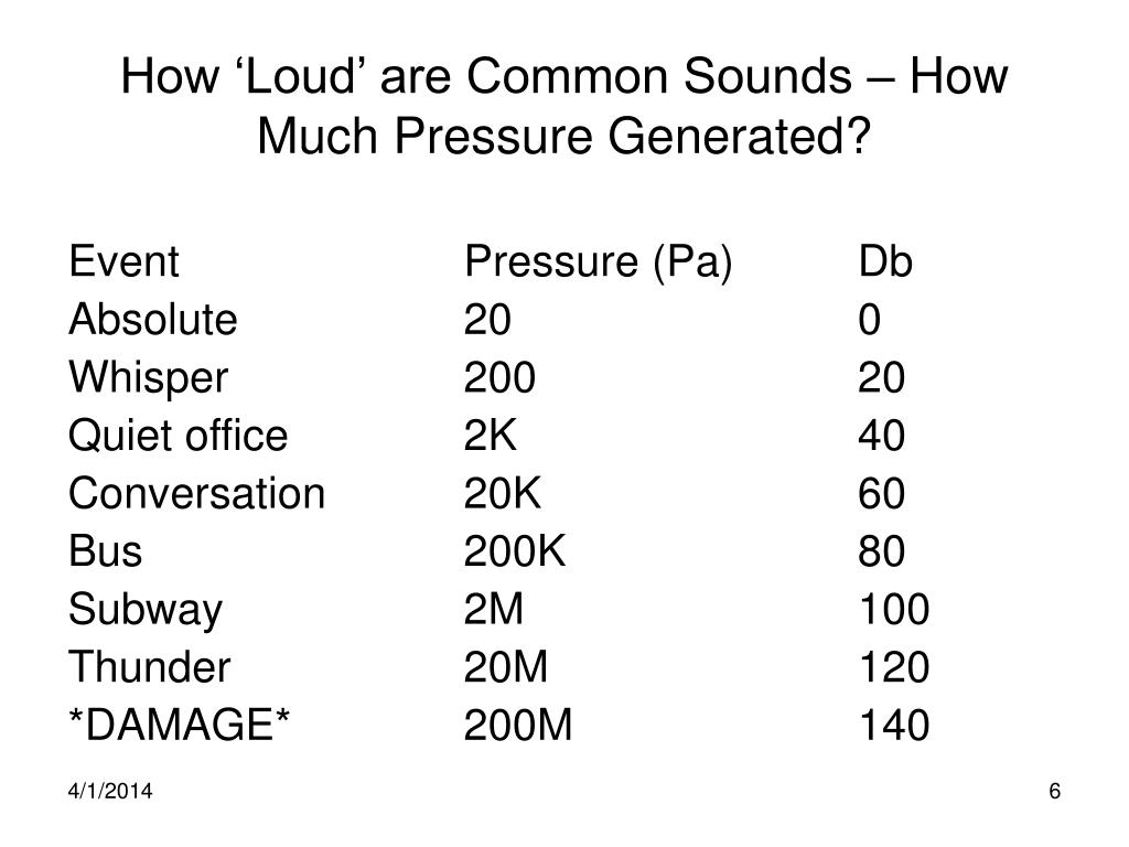 How 'Loud' are Common Sounds – How Much Pressure Generated?