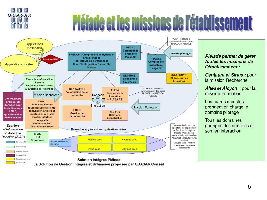 Pléiade et les missions de l'établissement