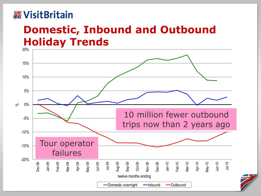 Domestic, Inbound and Outbound Holiday Trends