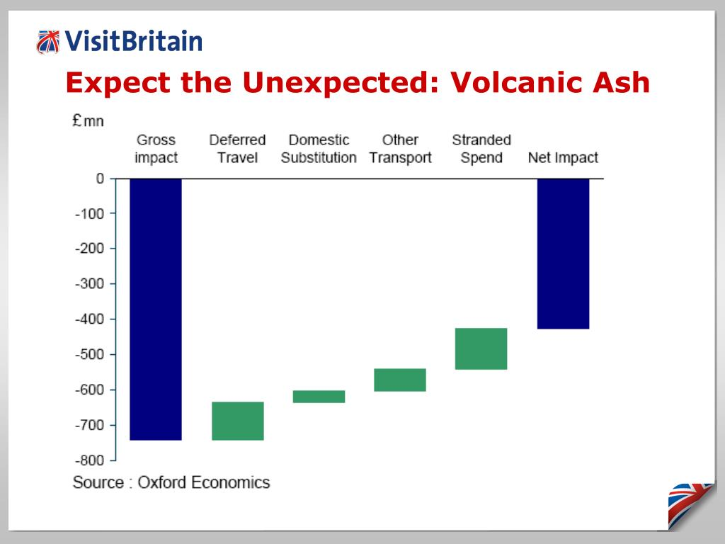Expect the Unexpected: Volcanic Ash