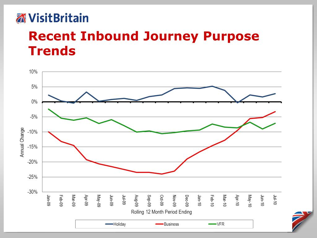 Recent Inbound Journey Purpose Trends