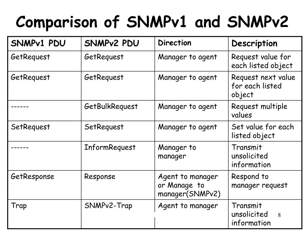 Comparison of SNMPv1 and SNMPv2