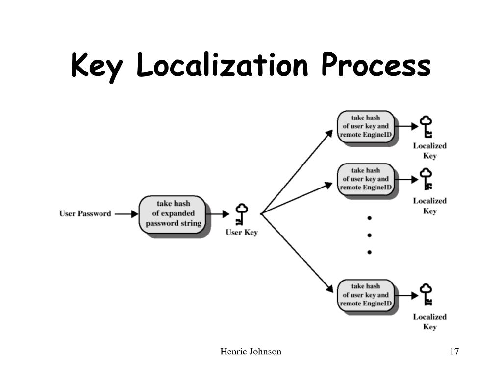 Key Localization Process