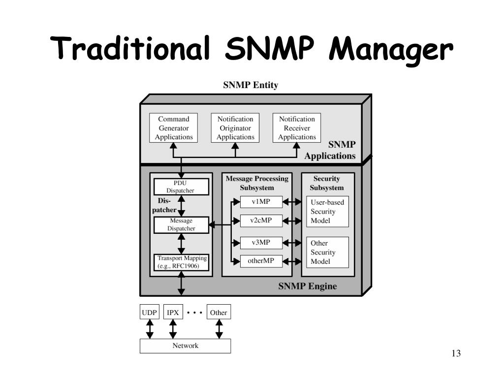 Traditional SNMP Manager