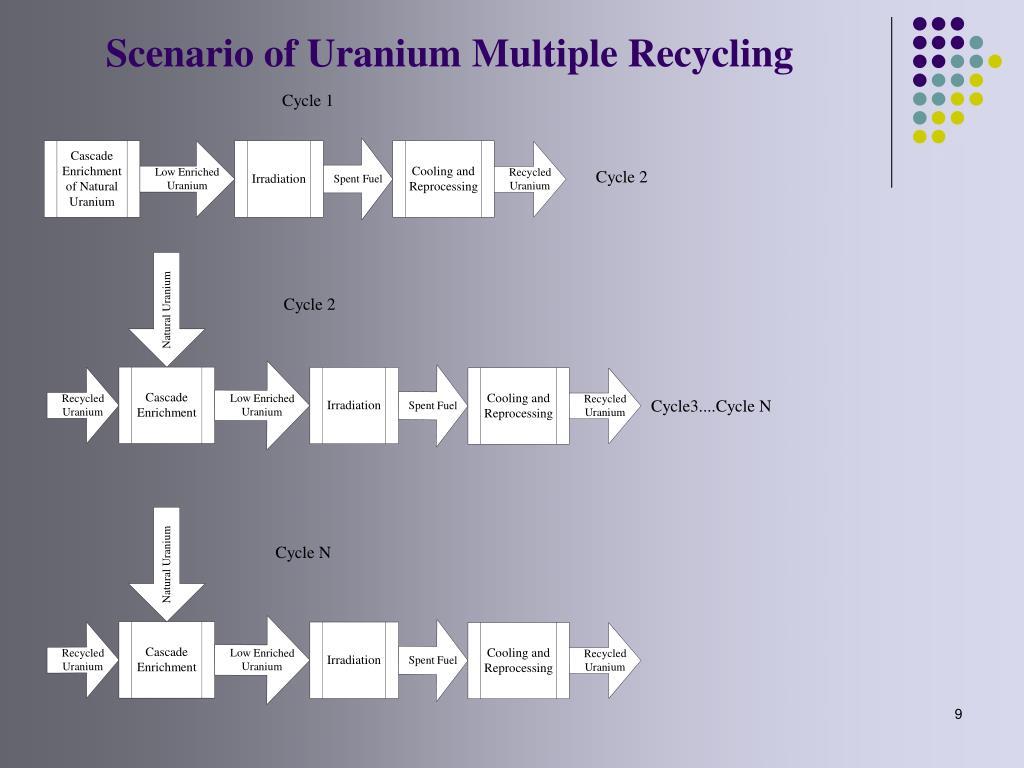 Scenario of Uranium Multiple Recycling