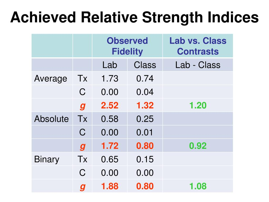 Achieved Relative Strength Indices