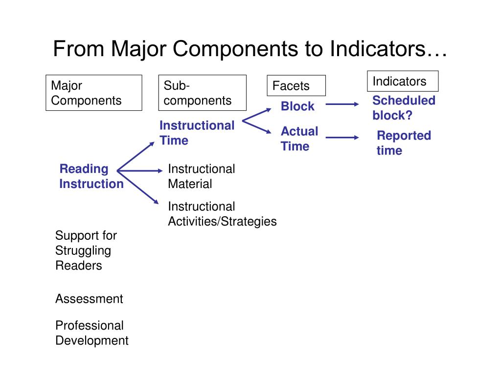 From Major Components to Indicators…