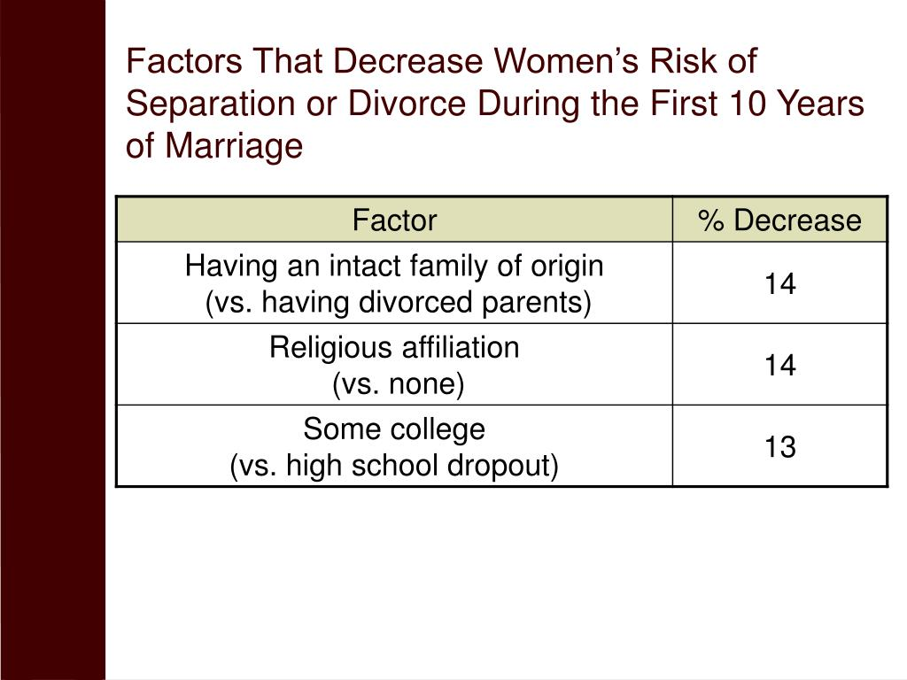 Factors That Decrease Women's Risk of Separation or Divorce During the First 10 Years of Marriage