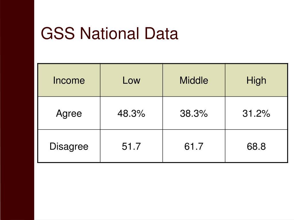 GSS National Data