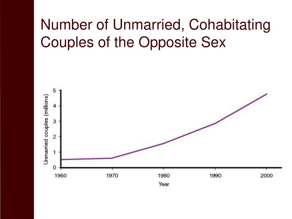 Number of Unmarried, Cohabitating Couples of the Opposite Sex
