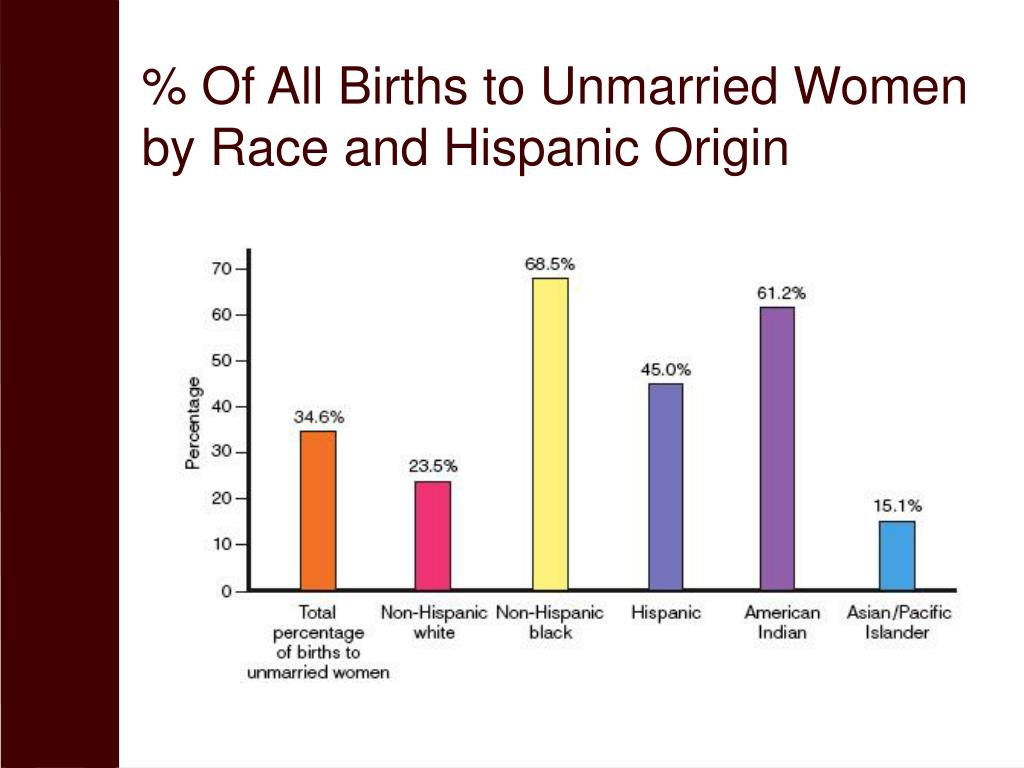 % Of All Births to Unmarried Women by Race and Hispanic Origin