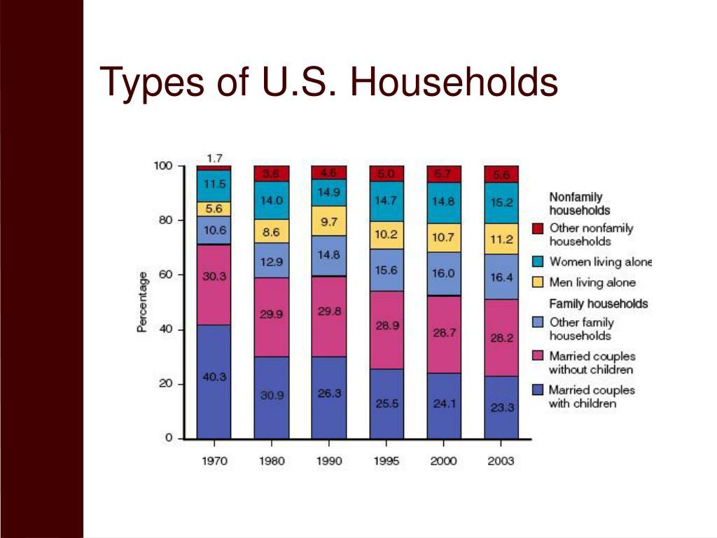 Types of U.S. Households
