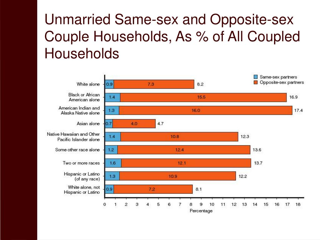Unmarried Same-sex and Opposite-sex Couple Households, As % of All Coupled Households