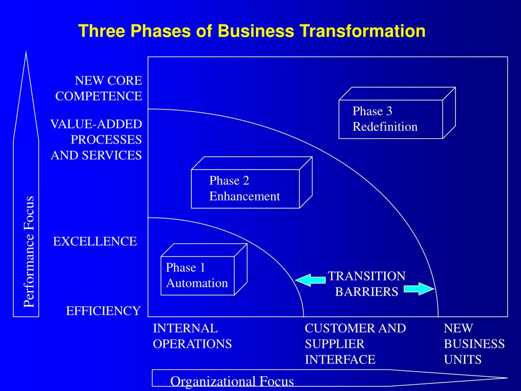 Three Phases of Business Transformation