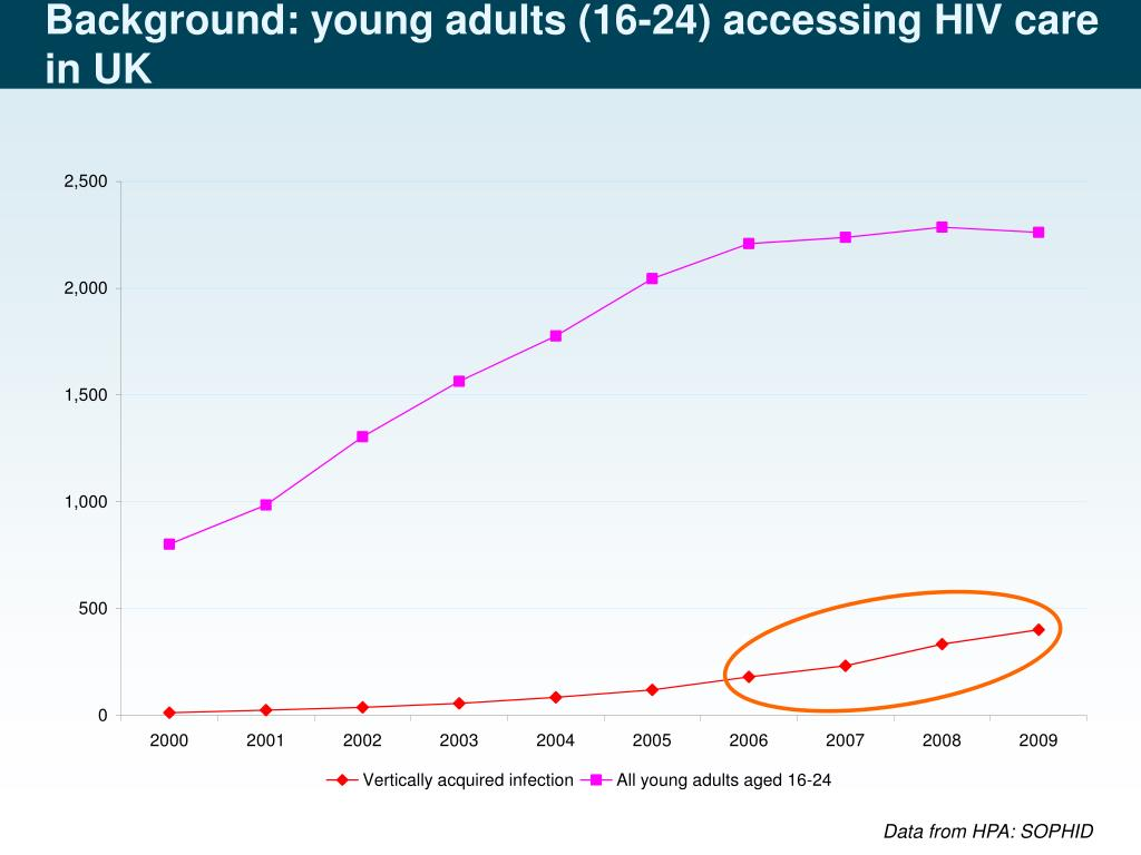Background: young adults (16-24) accessing HIV care in UK