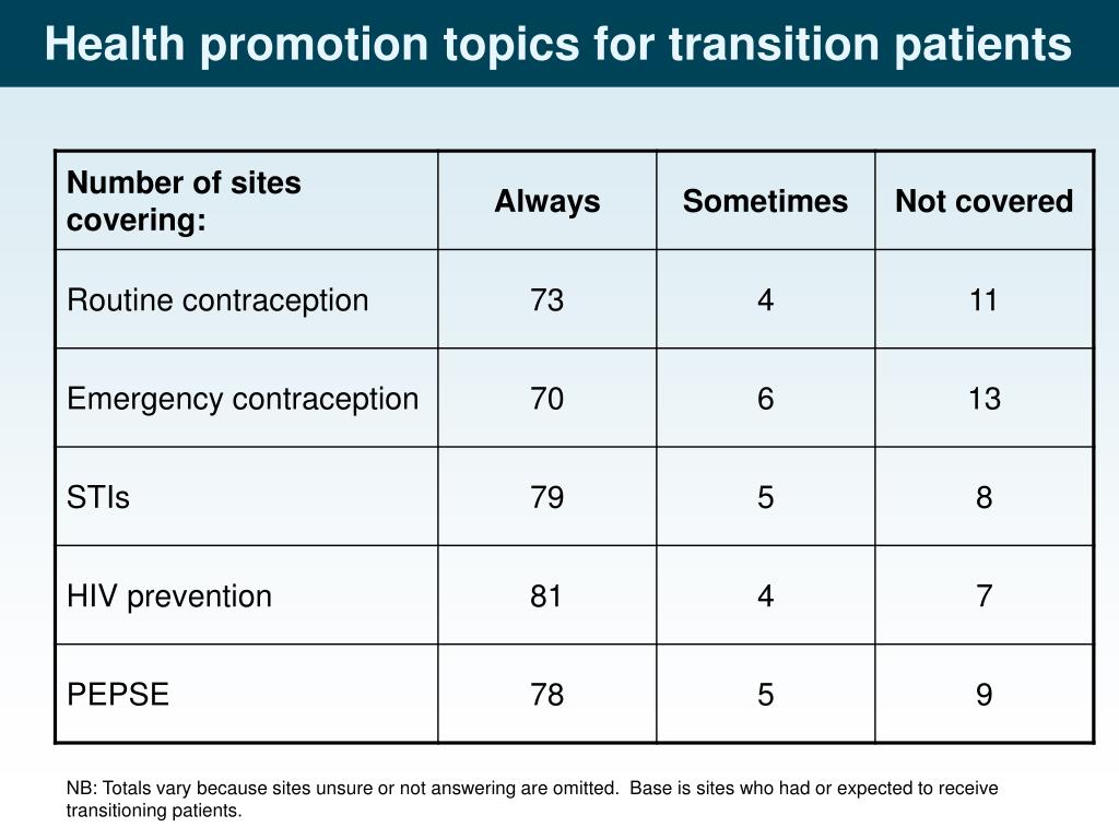 Health promotion topics for transition patients