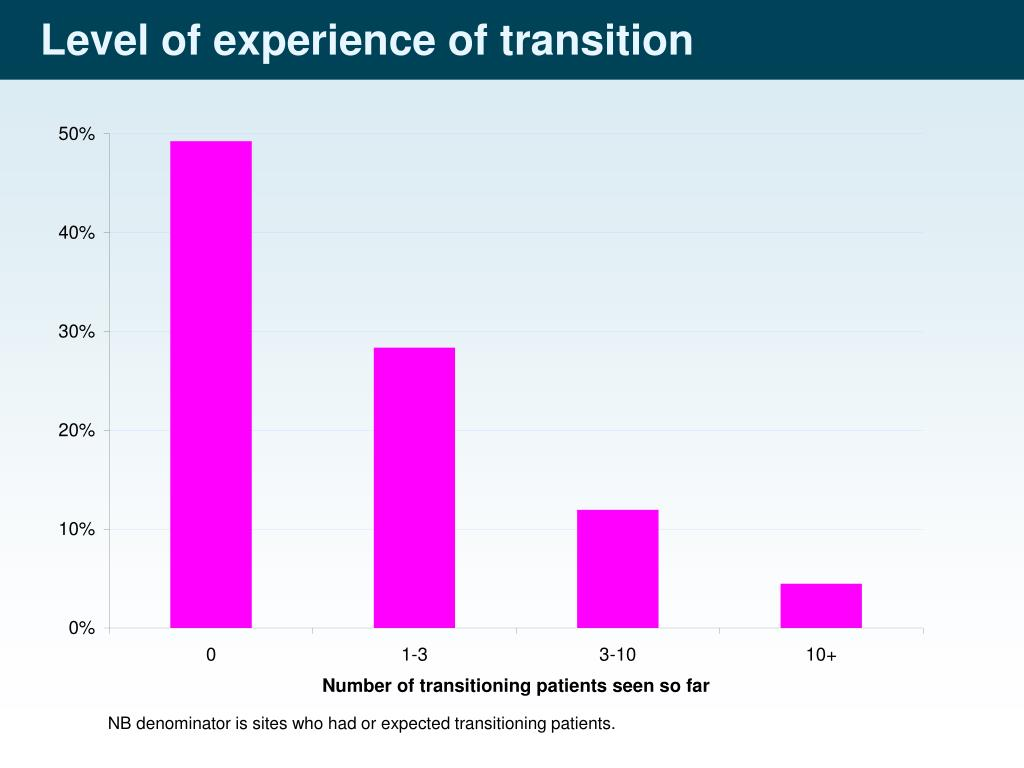 Level of experience of transition