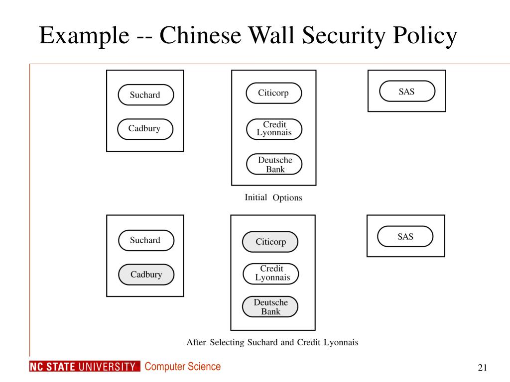 Example -- Chinese Wall Security Policy