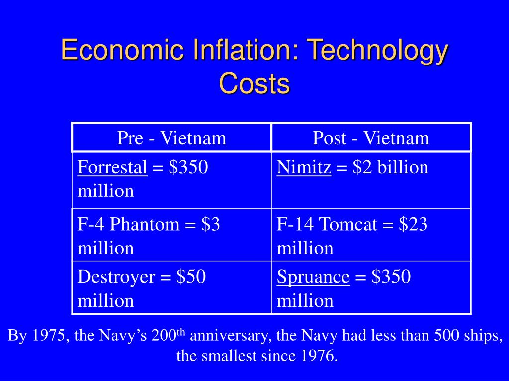 Economic Inflation: Technology Costs