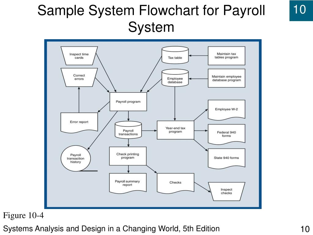 Ppt Systems Analysis And Design In A Changing World Fifth Edition Powerpoint Presentation Id 565508