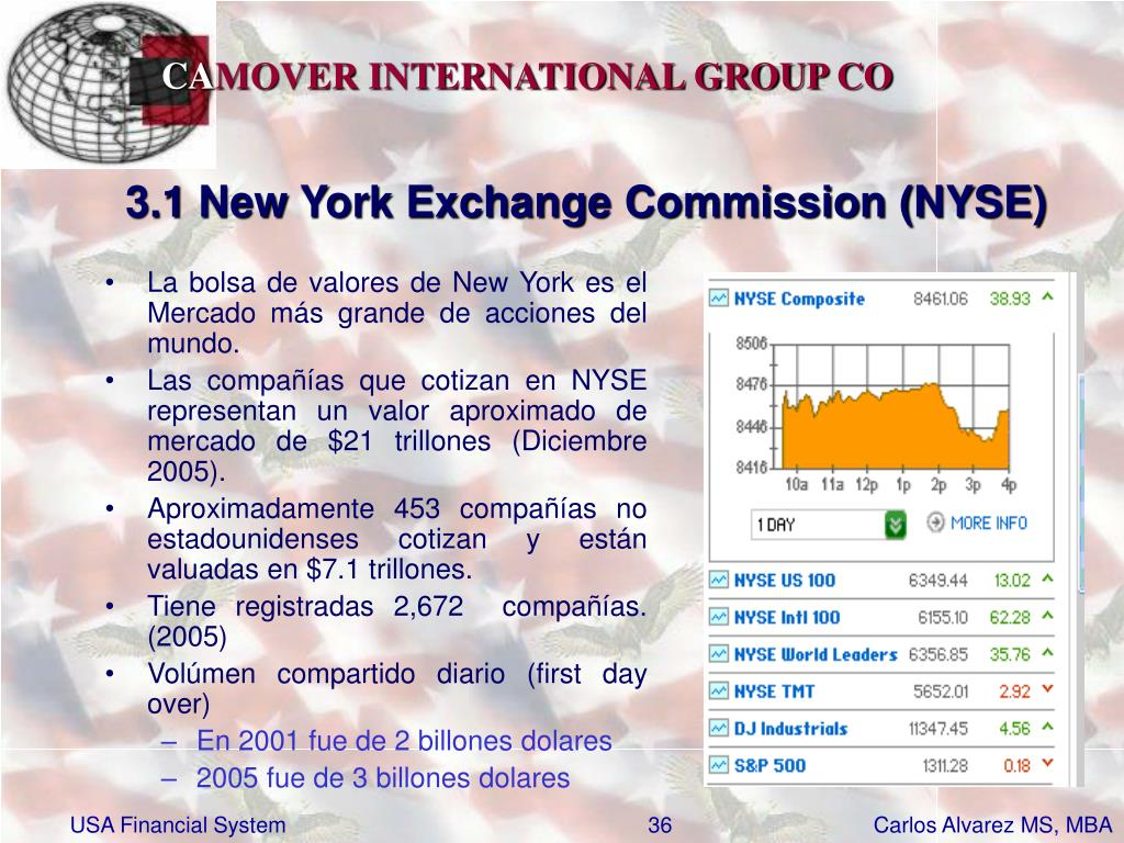 3.1 New York Exchange Commission (NYSE)