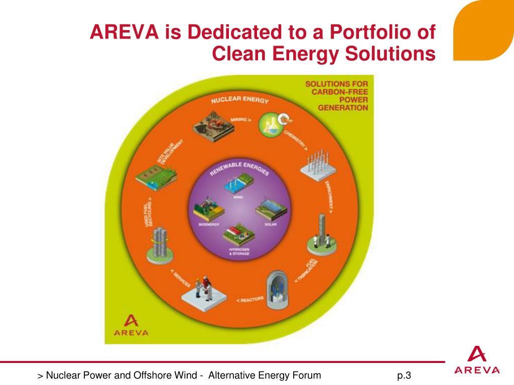 AREVA is Dedicated to a Portfolio of Clean Energy Solutions