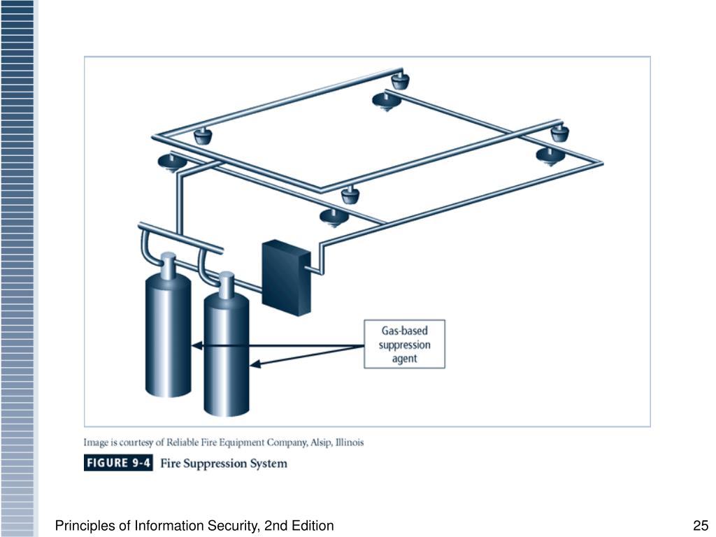 Figure 9-4 Fire Suppression System
