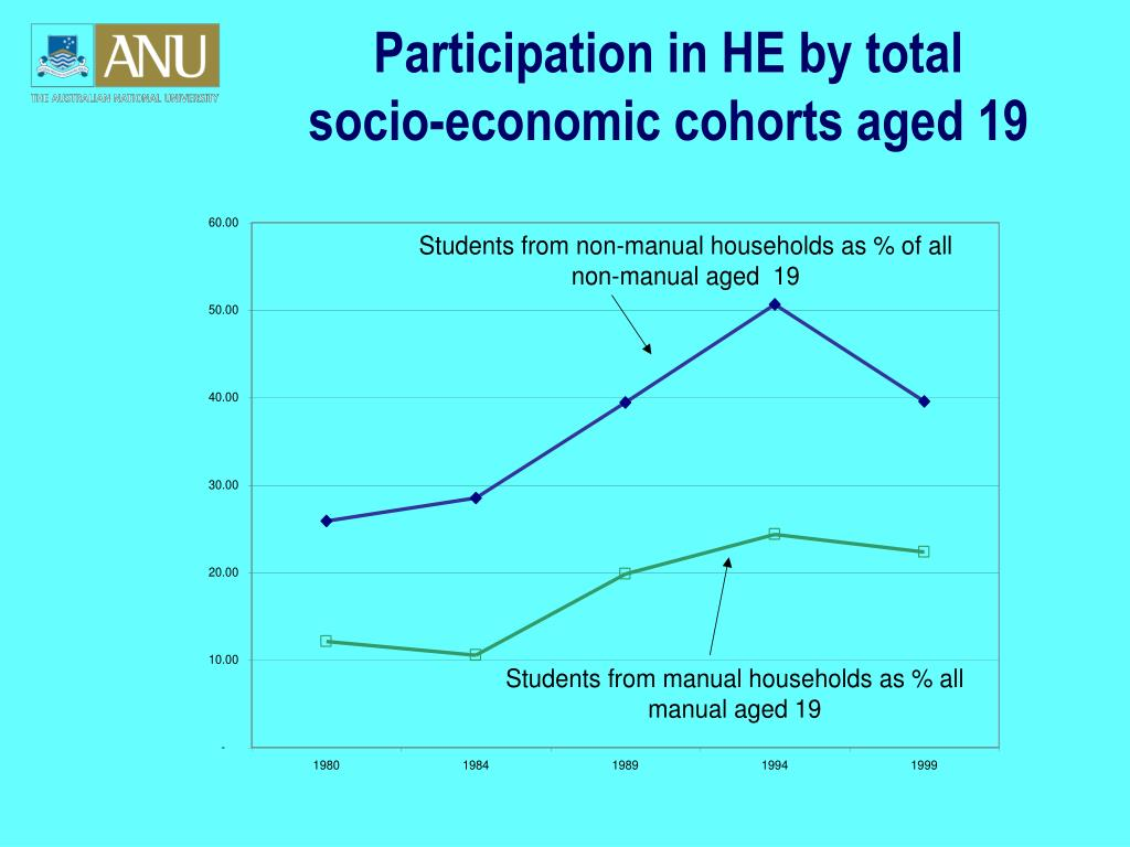 Participation in HE by total socio-economic cohorts aged 19