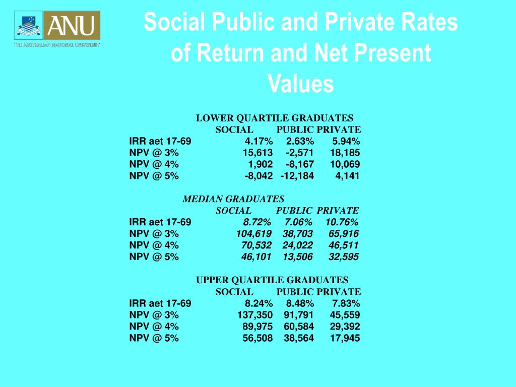 Social Public and Private Rates of Return and Net Present Values