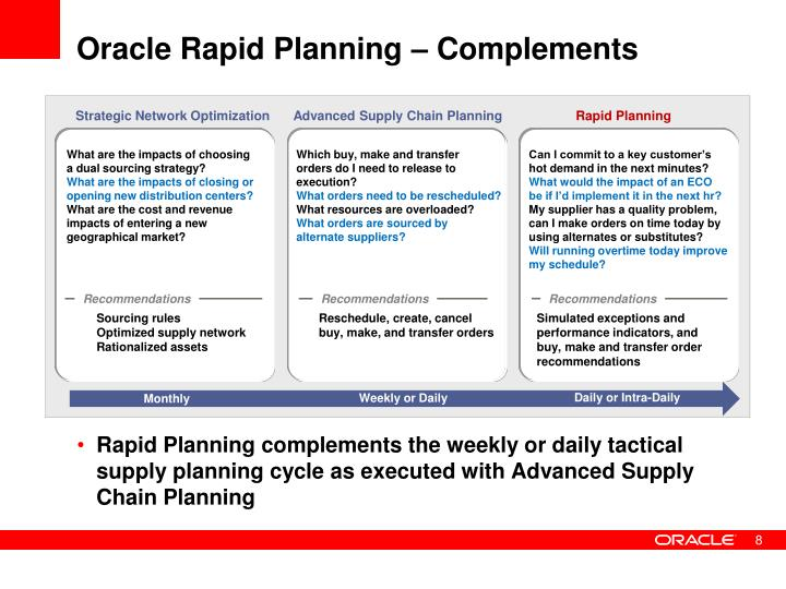 Ppt an introduction to oracle rapid planning powerpoint oracle rapid planning complements strategic network optimization advanced supply chain planning publicscrutiny Images