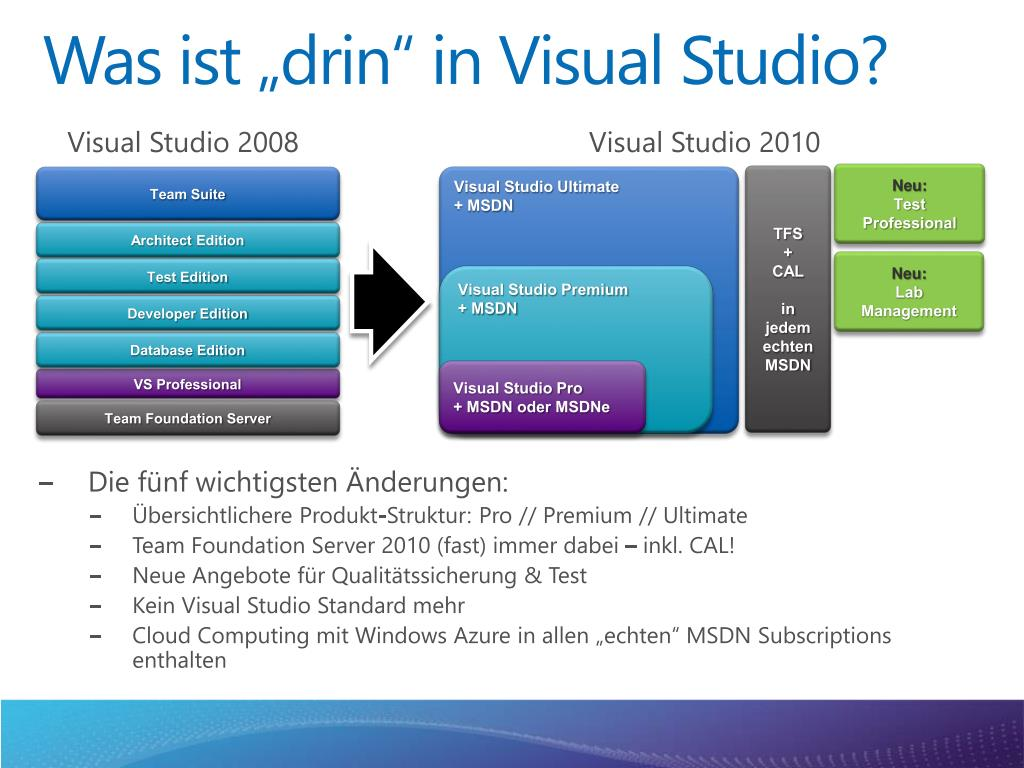 "Was ist ""drin"" in Visual Studio?"