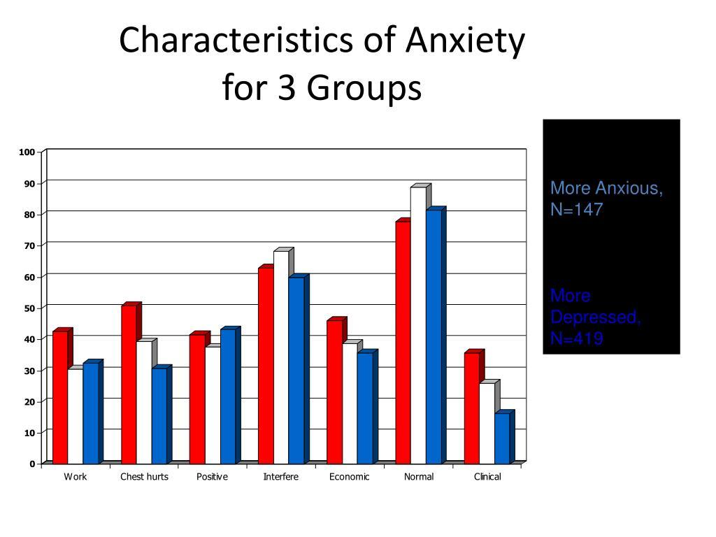 Characteristics of Anxiety