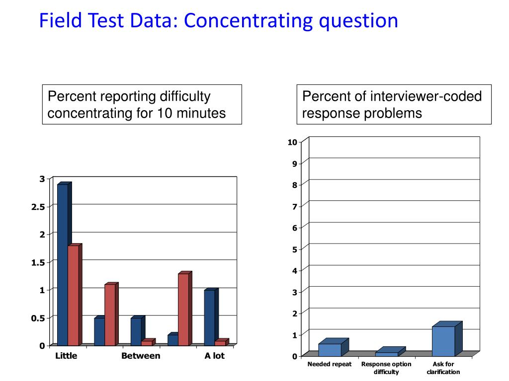 Field Test Data: Concentrating question
