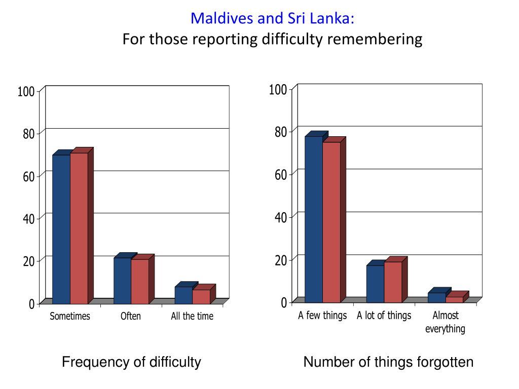 Maldives and Sri Lanka: