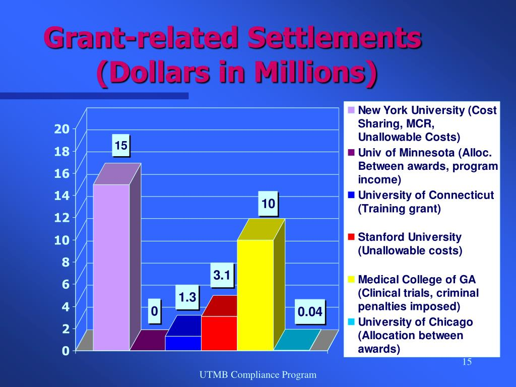 Grant-related Settlements