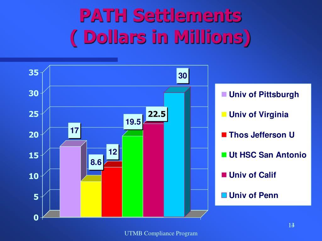PATH Settlements