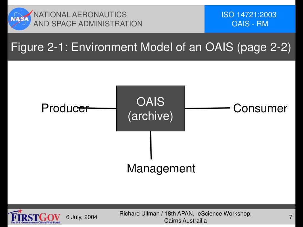 Figure 2-1: Environment Model of an OAIS (page 2-2)