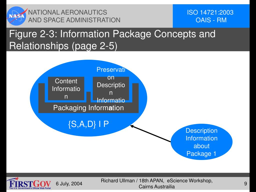 Figure 2-3: Information Package Concepts and Relationships (page 2-5)