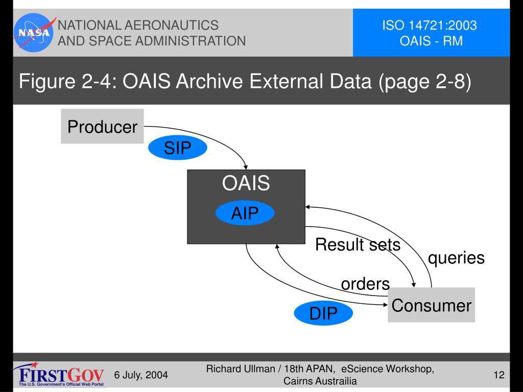 Figure 2-4: OAIS Archive External Data (page 2-8)