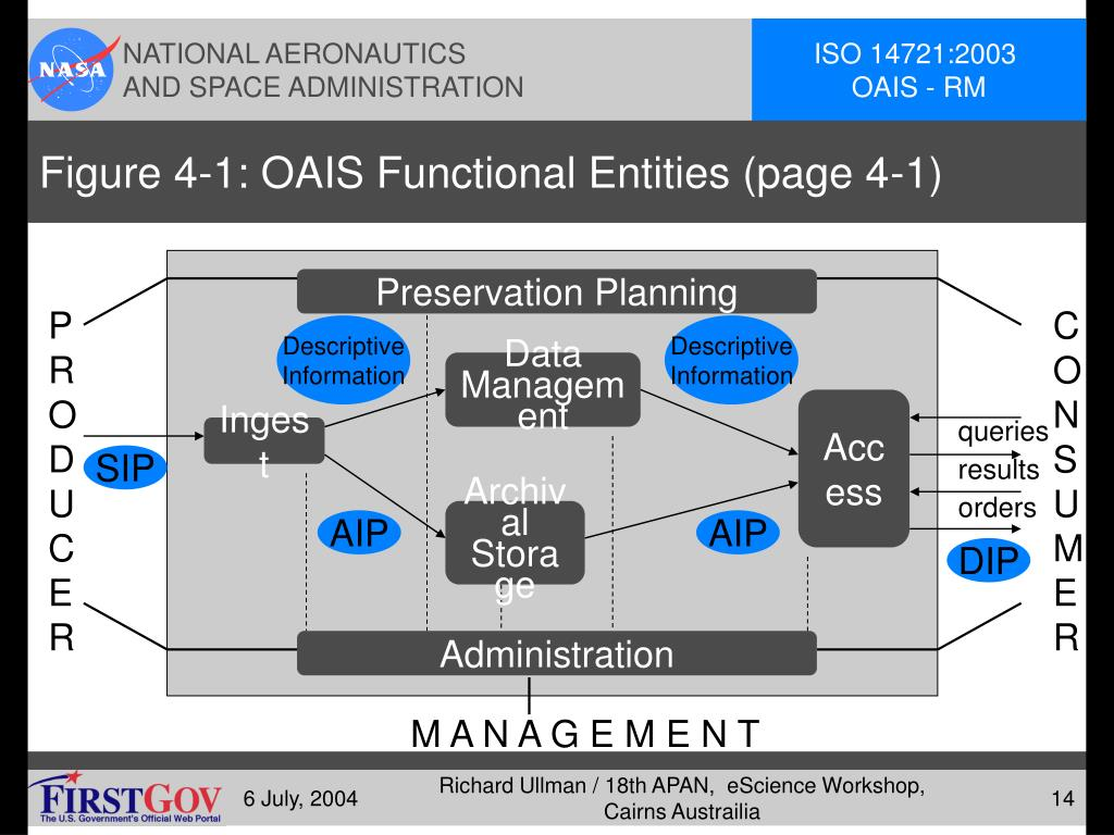 Figure 4-1: OAIS Functional Entities (page 4-1)