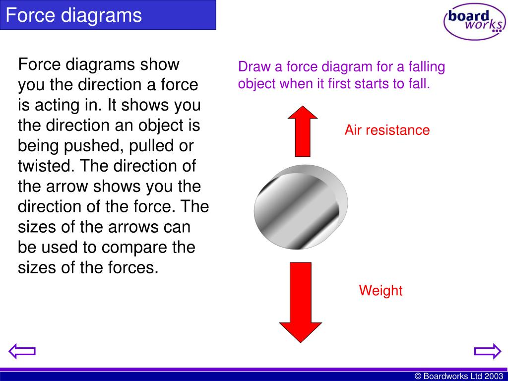 Draw a force diagram for a falling object when it first starts to fall.