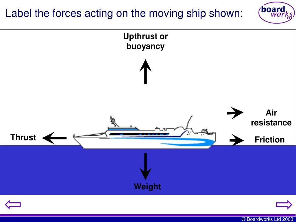 Label the forces acting on the moving ship shown: