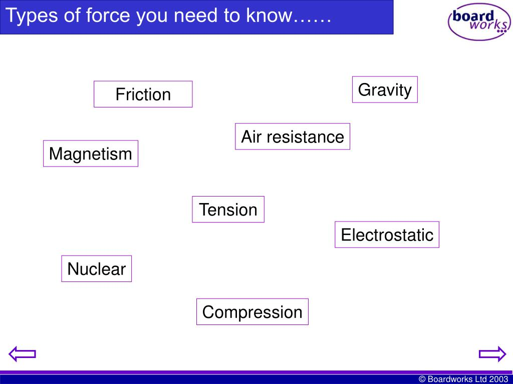 Types of force you need to know……