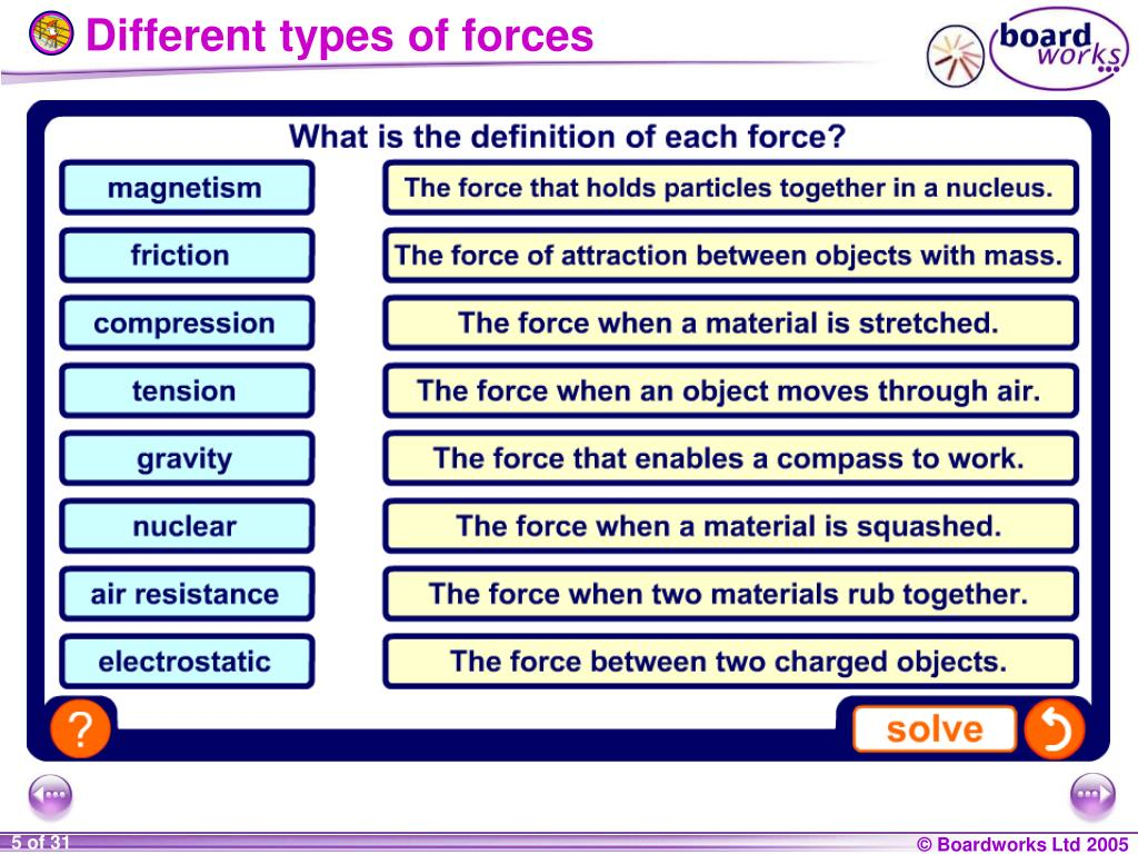 Different types of forces