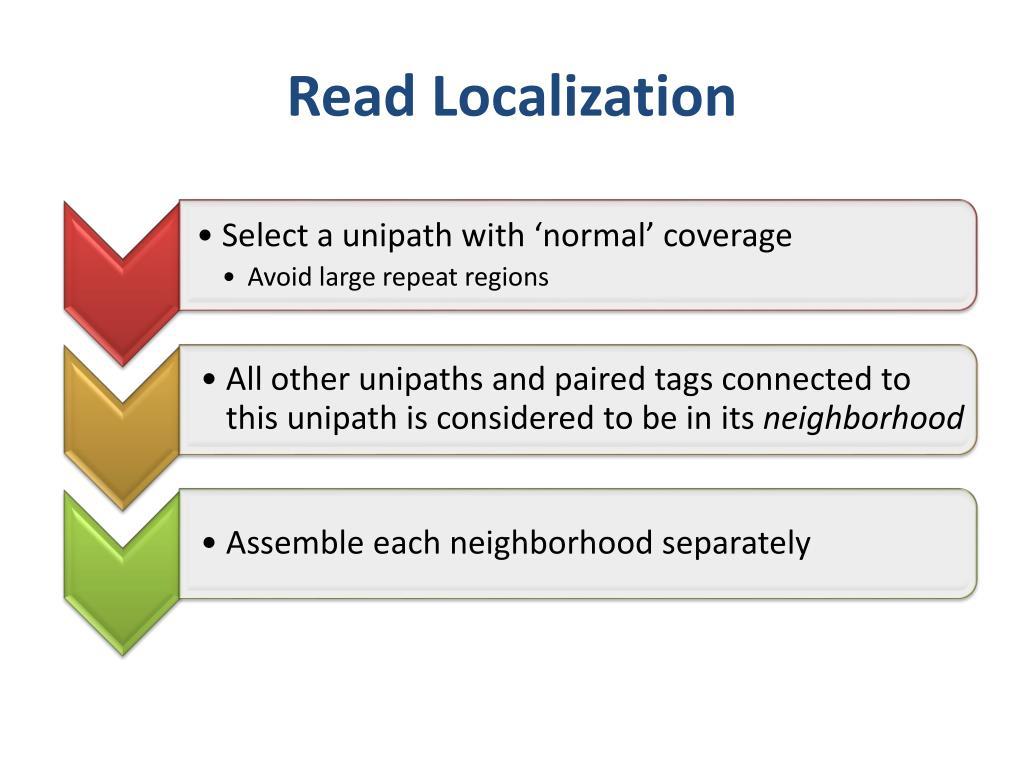 Read Localization