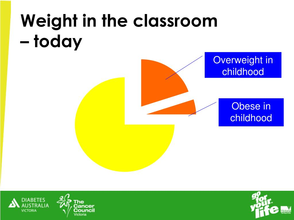 Weight in the classroom