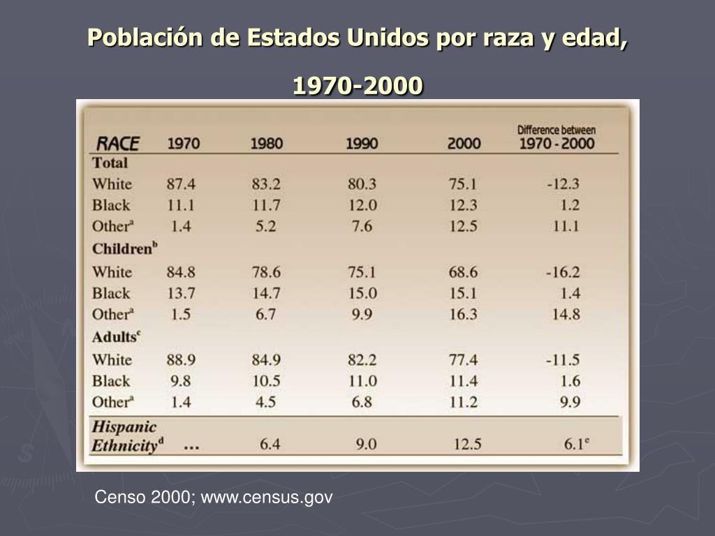 Población de Estados Unidos por raza y edad,